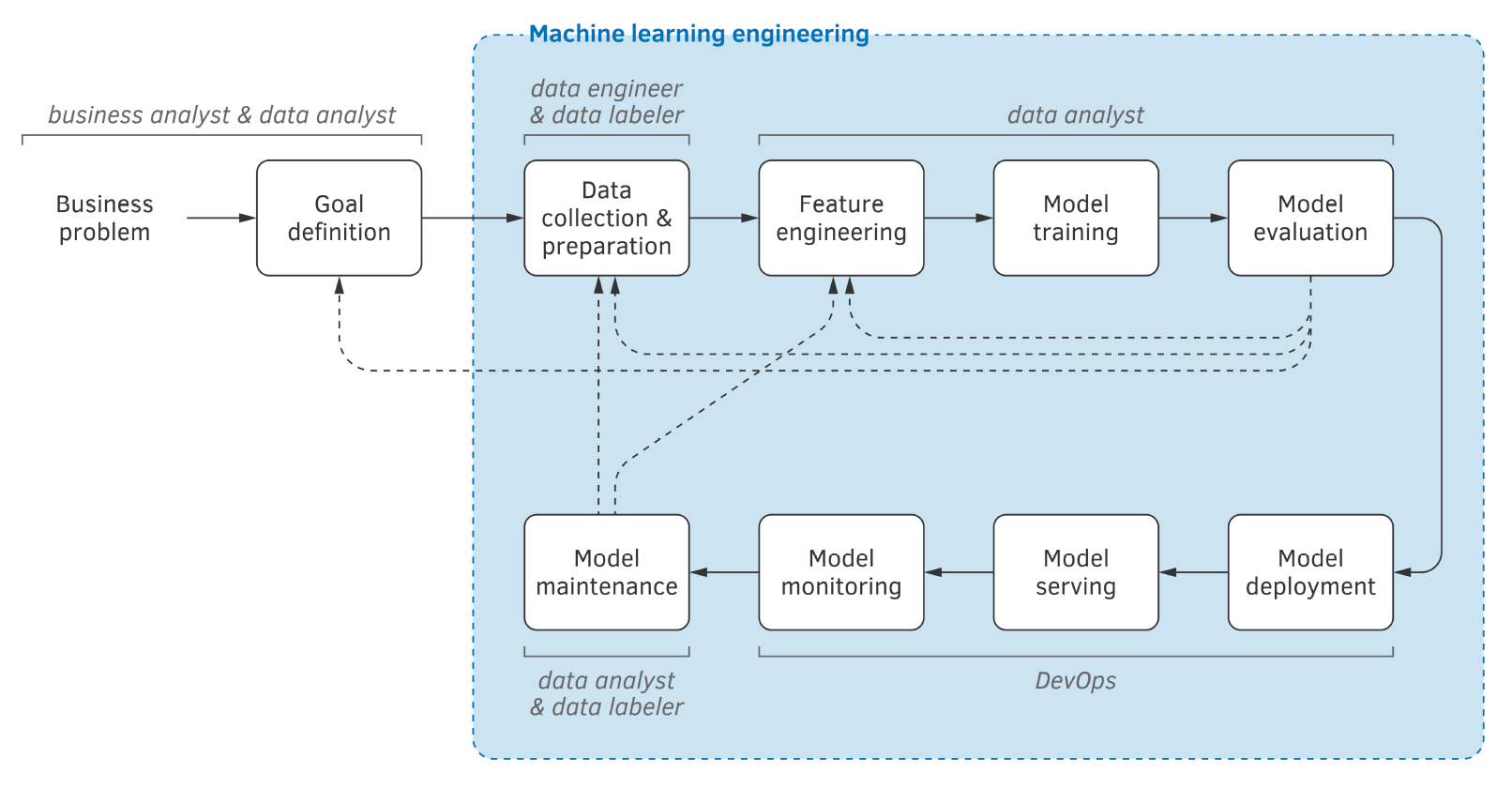 Machine Learning Process Overview